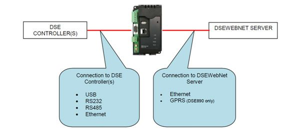 Basic Diagram Showing the Connection System