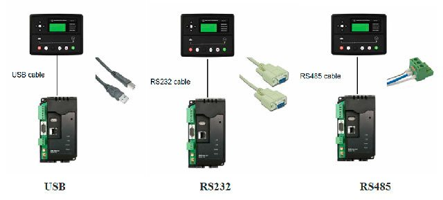 generator set to the hardware using a USB, RS232 or RS485 cable