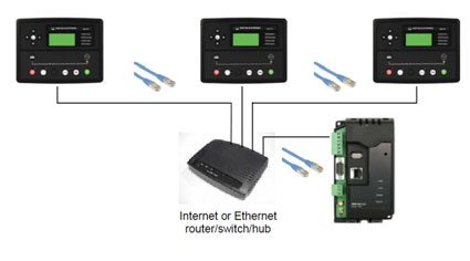 Connection via a router to control multiple switchboards
