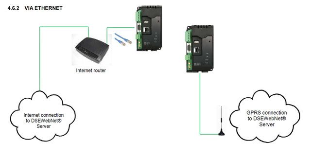 The connection between the DSE 890