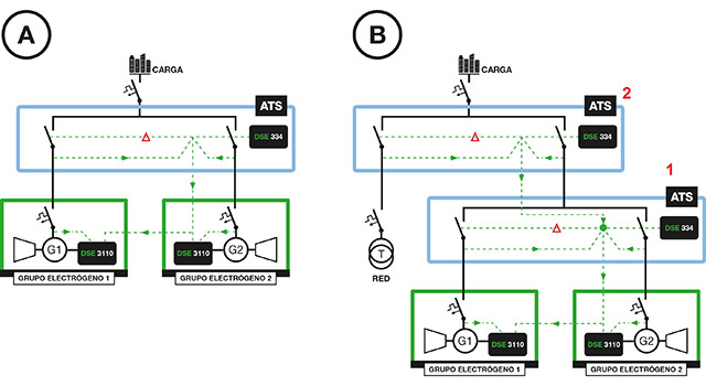 Single-line and connection diagrams of a dual-mutual stand-by application: Without Mains (A) and with Mains (B) available